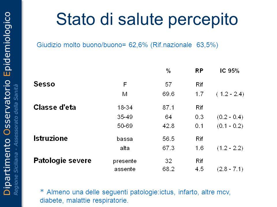 Stato di salute percepito Giudizio molto buono/buono= 62,6% (Rif.nazionale 63,5%) * Almeno una delle seguenti patologie:ictus, infarto, altre mcv, diabete, malattie respiratorie.
