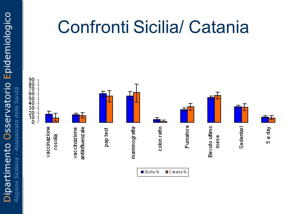 Confronti Sicilia/ Catania