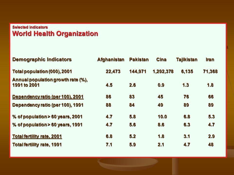 Selected indicators World Health Organization Demographic Indicators AfghanistanPakistan CinaTajikistan Iran Total population (000), 200122,473 144,97