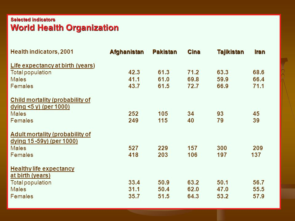 Selected indicators World Health Organization Afghanistan PakistanCinaTajikistan Iran Health indicators, 2001 Afghanistan PakistanCinaTajikistan Iran