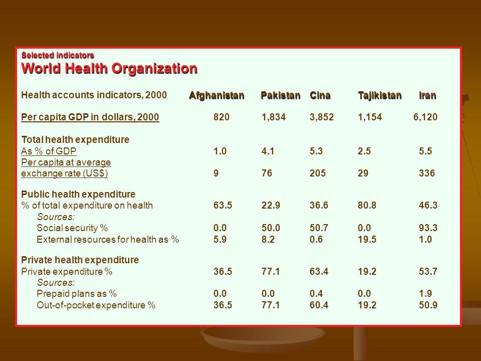Selected indicators World Health Organization Afghanistan PakistanCinaTajikistan Iran Health accounts indicators, 2000 Afghanistan PakistanCinaTajikis