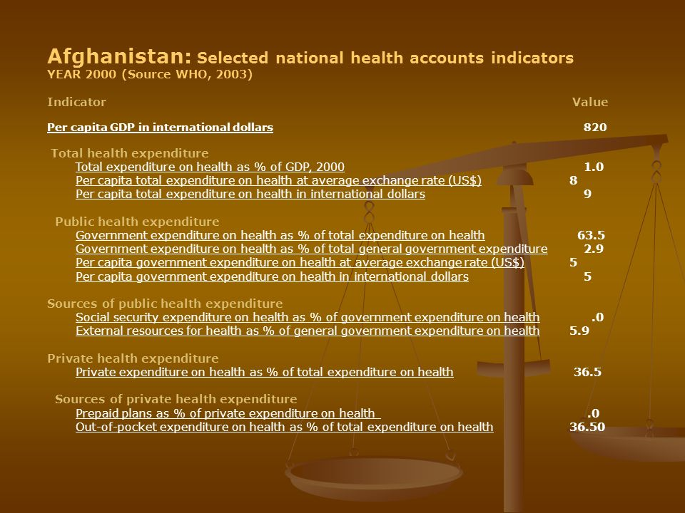 Afghanistan: Selected national health accounts indicators YEAR 2000 (Source WHO, 2003) Indicator Value Per capita GDP in international dollars 820 Tot