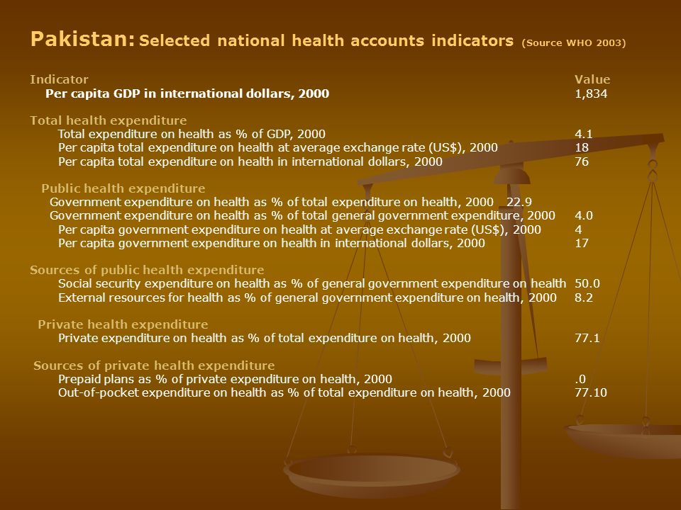 Pakistan: Selected national health accounts indicators (Source WHO 2003) IndicatorValue Per capita GDP in international dollars, 20001,834 Total healt