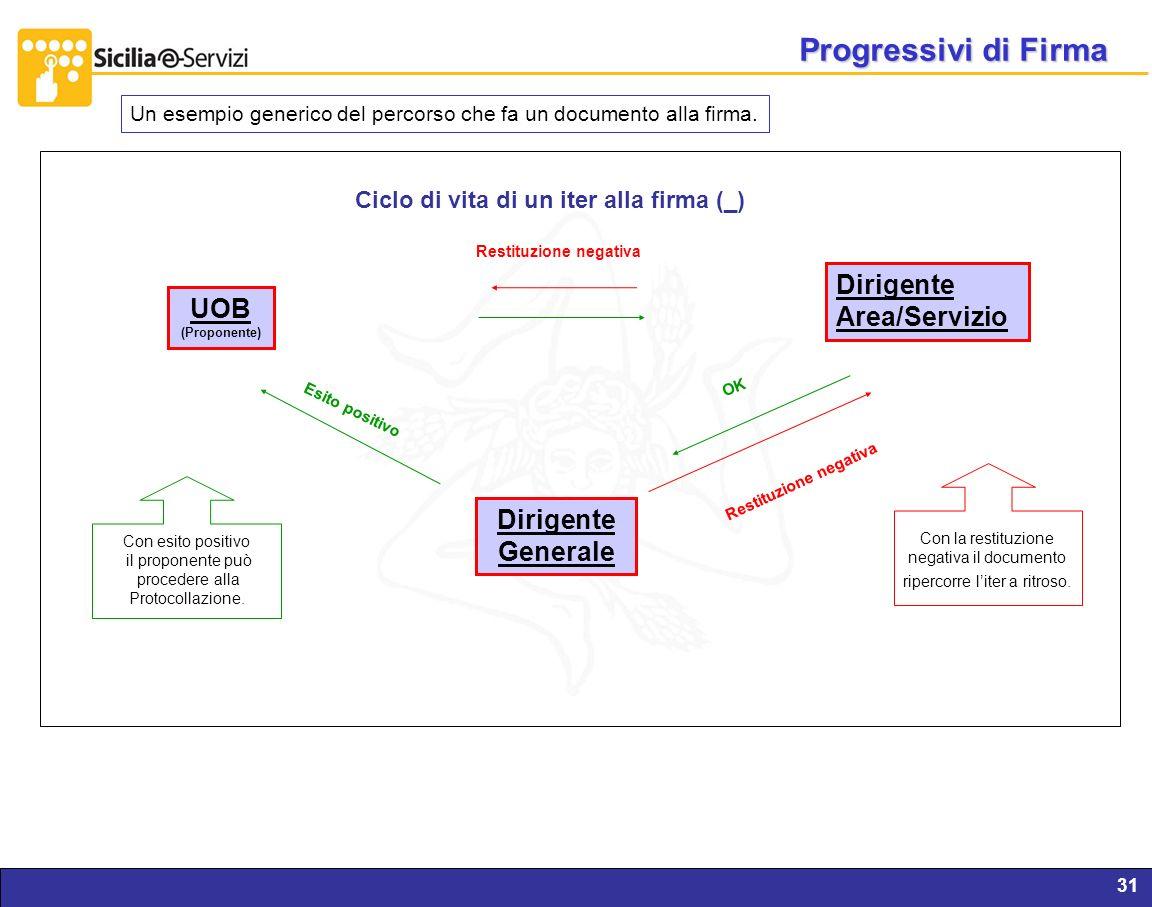 Report servizi IVR e CM31 UOB (Proponente) Dirigente Area/Servizio Dirigente Generale Esito positivo Restituzione negativa Ciclo di vita di un iter al
