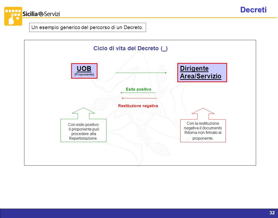 Report servizi IVR e CM32 UOB (Proponente) Dirigente Area/Servizio Esito positivo Ciclo di vita del Decreto (_) Con esito positivo il proponente può p