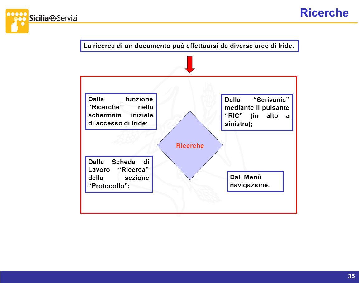 Report servizi IVR e CM35 Ricerche La ricerca di un documento può effettuarsi da diverse aree di Iride. Dalla Scrivania mediante il pulsante RIC (in a