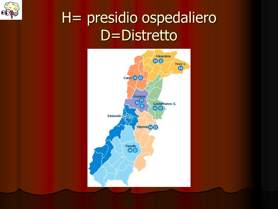 H= presidio ospedaliero D=Distretto