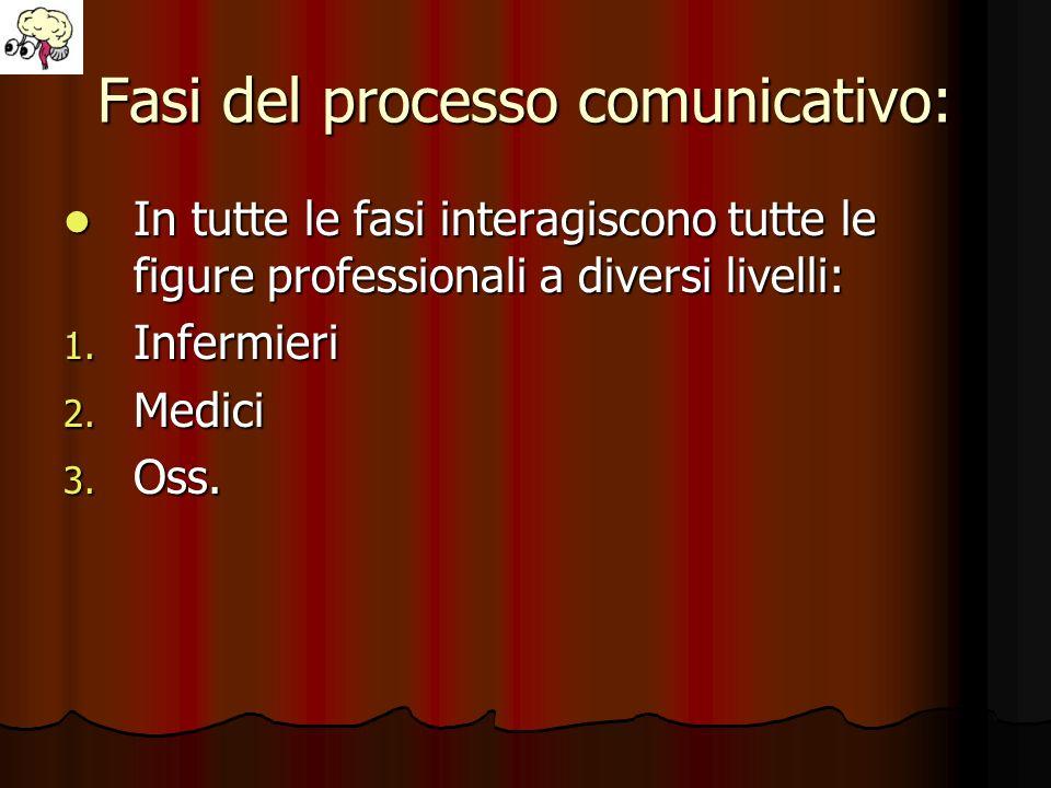 Fasi del processo comunicativo: In tutte le fasi interagiscono tutte le figure professionali a diversi livelli: In tutte le fasi interagiscono tutte l