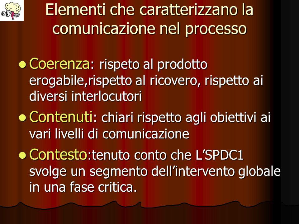 Elementi che caratterizzano la comunicazione nel processo Coerenza : rispeto al prodotto erogabile,rispetto al ricovero, rispetto ai diversi interlocu