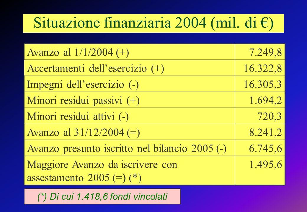 Situazione finanziaria 2004 (mil.