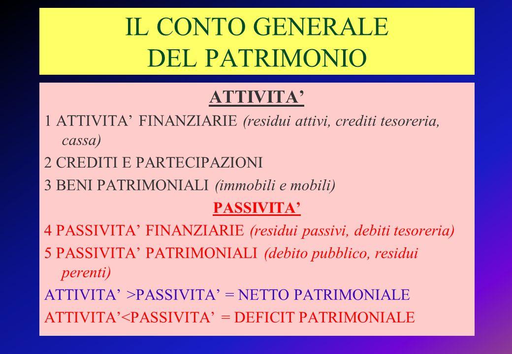 IL CONTO GENERALE DEL PATRIMONIO ATTIVITA 1 ATTIVITA FINANZIARIE (residui attivi, crediti tesoreria, cassa) 2 CREDITI E PARTECIPAZIONI 3 BENI PATRIMONIALI (immobili e mobili) PASSIVITA 4 PASSIVITA FINANZIARIE (residui passivi, debiti tesoreria) 5 PASSIVITA PATRIMONIALI (debito pubblico, residui perenti) ATTIVITA >PASSIVITA = NETTO PATRIMONIALE ATTIVITA<PASSIVITA = DEFICIT PATRIMONIALE