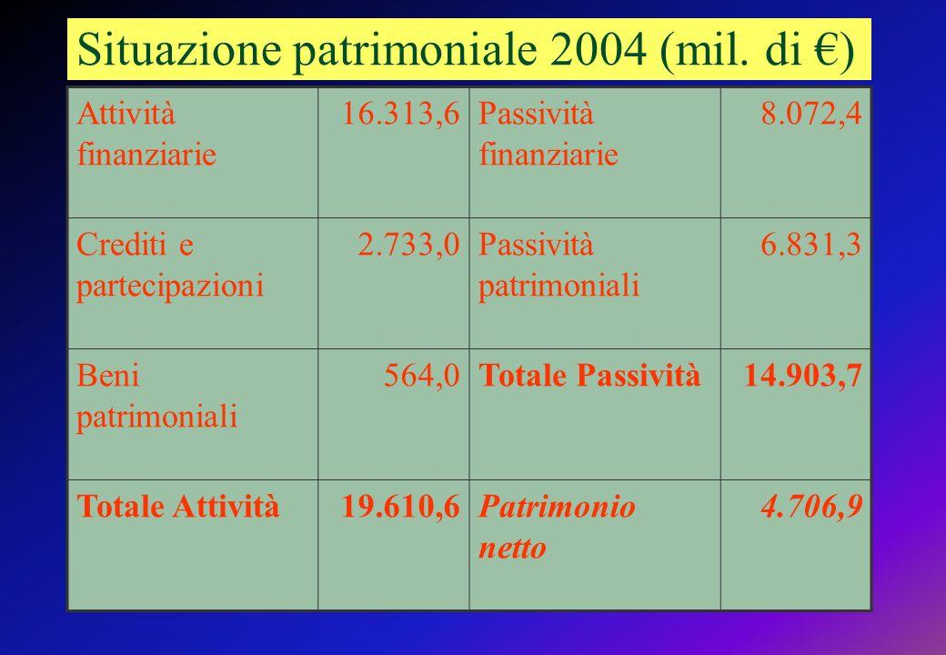 Situazione patrimoniale 2004 (mil.