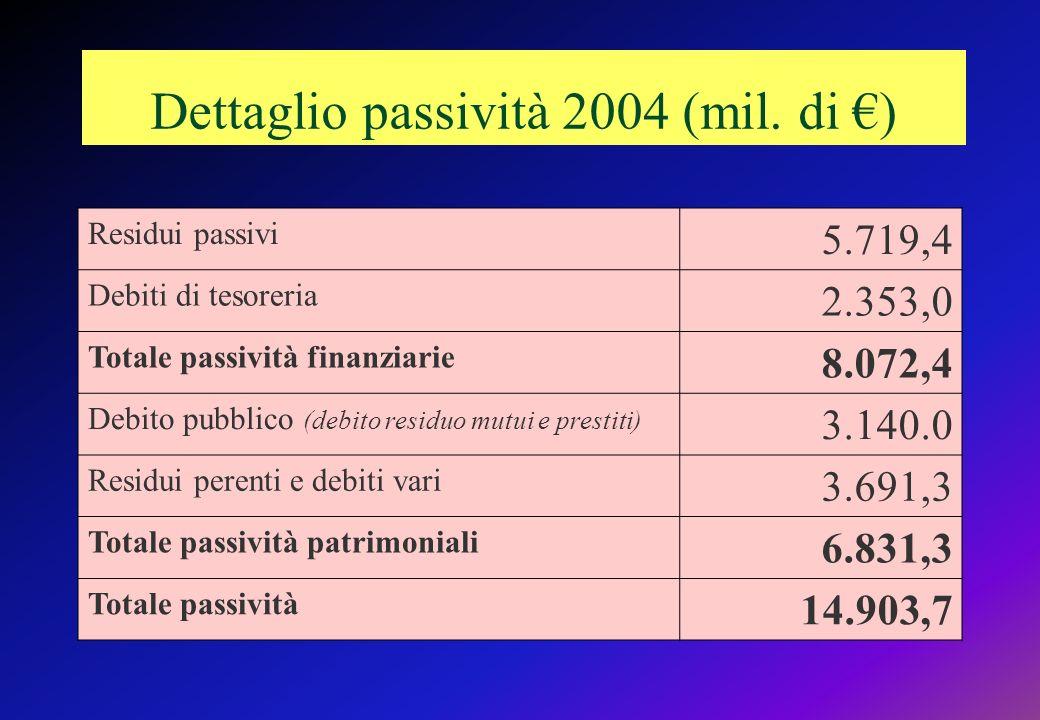 Dettaglio passività 2004 (mil.