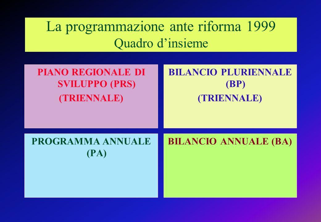 La programmazione ante riforma 1999 Quadro dinsieme PIANO REGIONALE DI SVILUPPO (PRS) (TRIENNALE) PROGRAMMA ANNUALE (PA) BILANCIO PLURIENNALE (BP) (TRIENNALE) BILANCIO ANNUALE (BA)