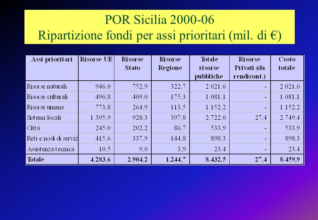 POR Sicilia 2000-06 Ripartizione fondi per assi prioritari (mil. di )