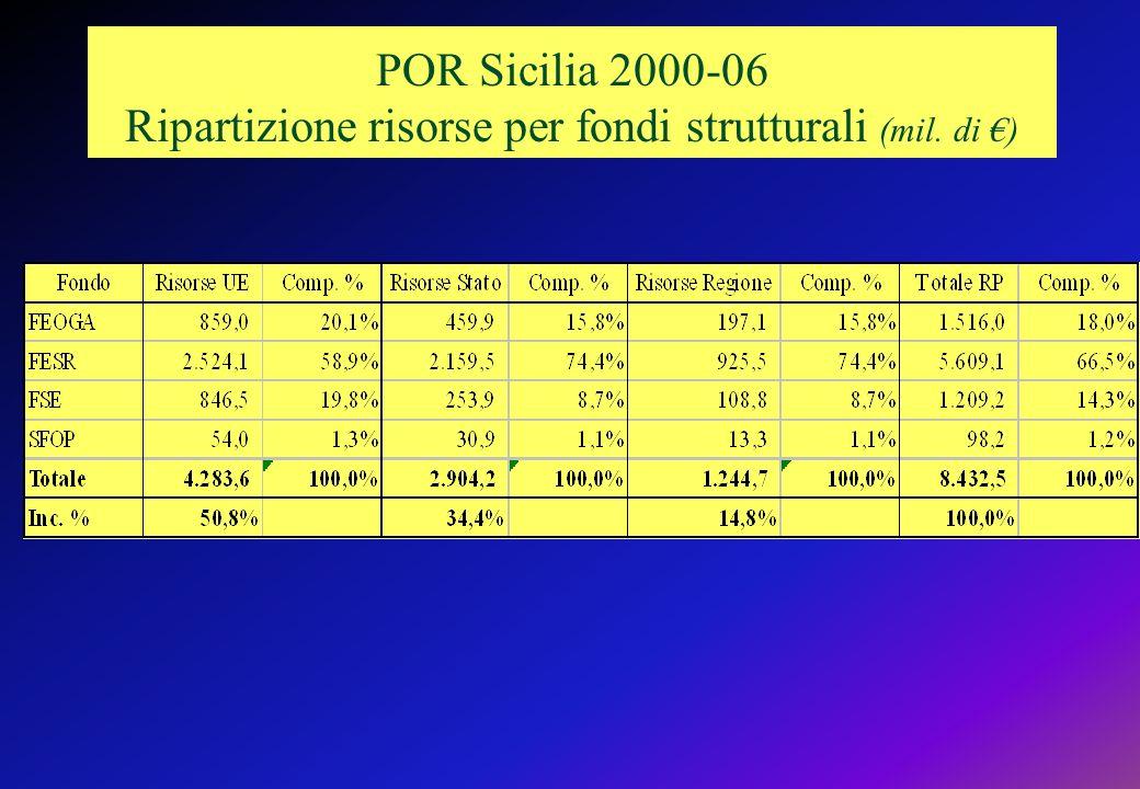 POR Sicilia 2000-06 Ripartizione risorse per fondi strutturali (mil. di )