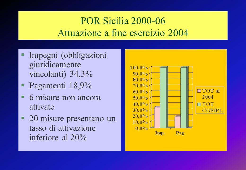 POR Sicilia 2000-06 Attuazione a fine esercizio 2004 §Impegni (obbligazioni giuridicamente vincolanti) 34,3% §Pagamenti 18,9% §6 misure non ancora attivate §20 misure presentano un tasso di attivazione inferiore al 20%