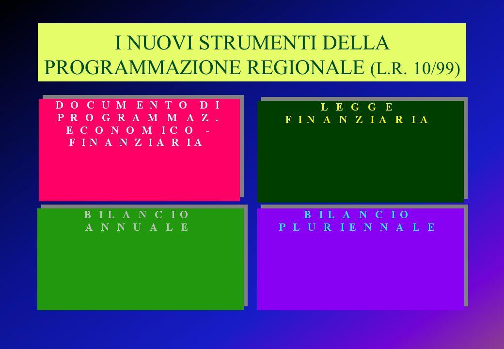 I NUOVI STRUMENTI DELLA PROGRAMMAZIONE REGIONALE (L.R. 10/99)