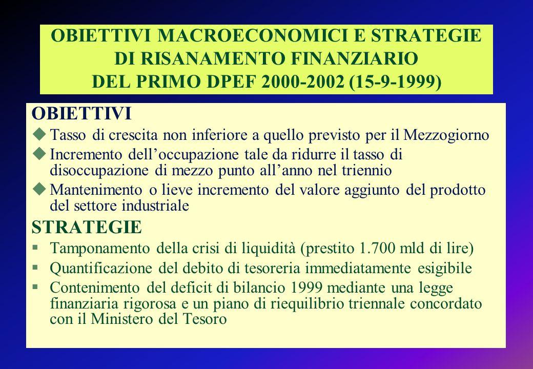 OBIETTIVI MACROECONOMICI E STRATEGIE DI RISANAMENTO FINANZIARIO DEL PRIMO DPEF 2000-2002 (15-9-1999) OBIETTIVI uTasso di crescita non inferiore a quello previsto per il Mezzogiorno uIncremento delloccupazione tale da ridurre il tasso di disoccupazione di mezzo punto allanno nel triennio uMantenimento o lieve incremento del valore aggiunto del prodotto del settore industriale STRATEGIE §Tamponamento della crisi di liquidità (prestito 1.700 mld di lire) §Quantificazione del debito di tesoreria immediatamente esigibile §Contenimento del deficit di bilancio 1999 mediante una legge finanziaria rigorosa e un piano di riequilibrio triennale concordato con il Ministero del Tesoro