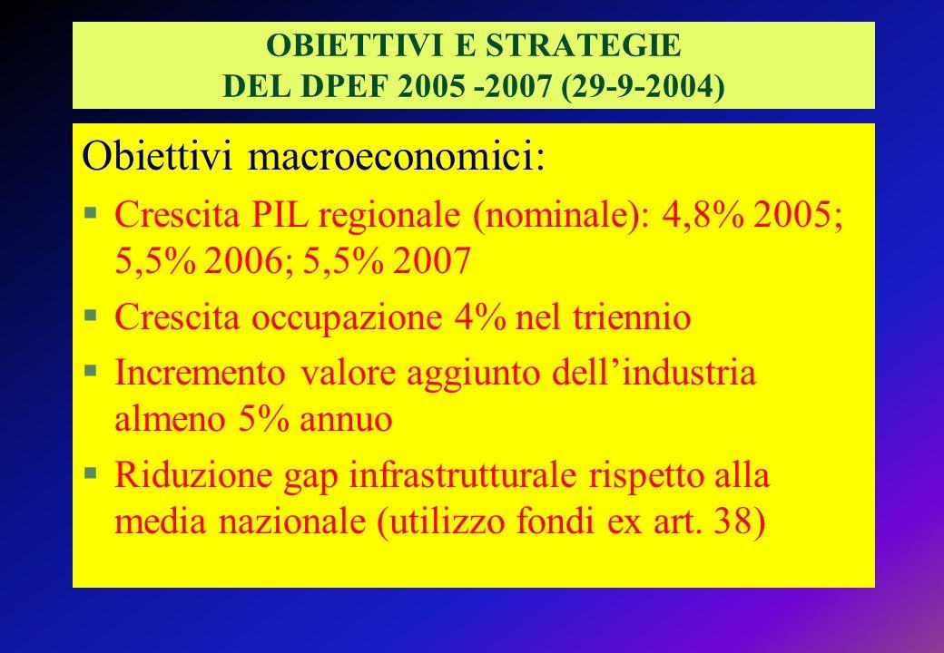 OBIETTIVI E STRATEGIE DEL DPEF 2005 -2007 (29-9-2004) Obiettivi macroeconomici: §Crescita PIL regionale (nominale): 4,8% 2005; 5,5% 2006; 5,5% 2007 §Crescita occupazione 4% nel triennio §Incremento valore aggiunto dellindustria almeno 5% annuo §Riduzione gap infrastrutturale rispetto alla media nazionale (utilizzo fondi ex art.
