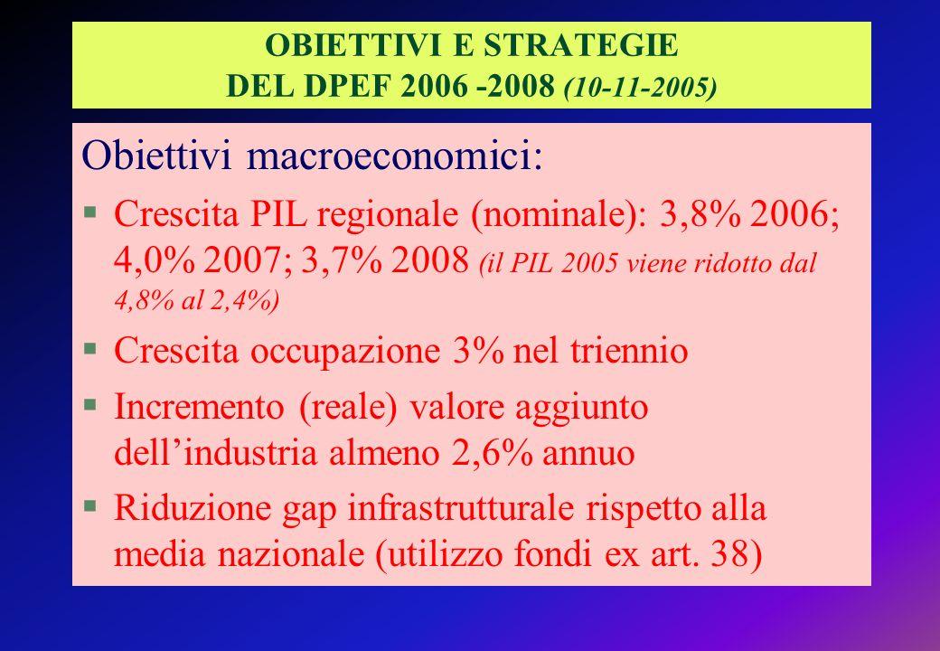 OBIETTIVI E STRATEGIE DEL DPEF 2006 -2008 (10-11-2005) Obiettivi macroeconomici: §Crescita PIL regionale (nominale): 3,8% 2006; 4,0% 2007; 3,7% 2008 (il PIL 2005 viene ridotto dal 4,8% al 2,4%) §Crescita occupazione 3% nel triennio §Incremento (reale) valore aggiunto dellindustria almeno 2,6% annuo §Riduzione gap infrastrutturale rispetto alla media nazionale (utilizzo fondi ex art.