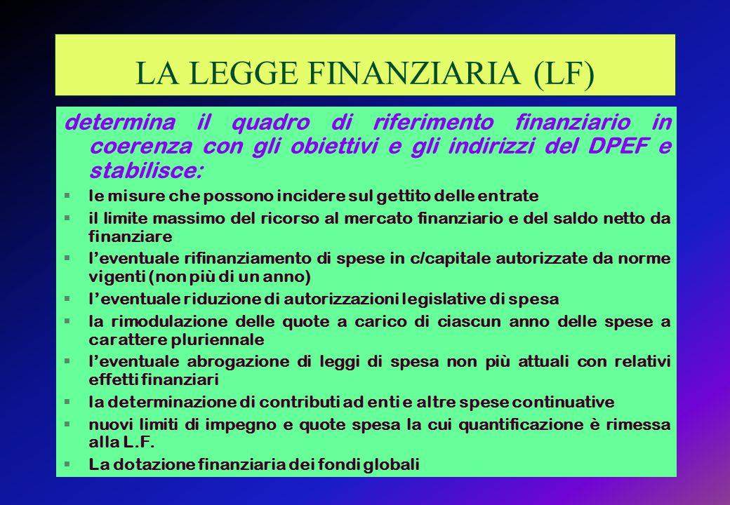 LA LEGGE FINANZIARIA (LF) determina il quadro di riferimento finanziario in coerenza con gli obiettivi e gli indirizzi del DPEF e stabilisce: §le misure che possono incidere sul gettito delle entrate §il limite massimo del ricorso al mercato finanziario e del saldo netto da finanziare §leventuale rifinanziamento di spese in c/capitale autorizzate da norme vigenti (non più di un anno) §leventuale riduzione di autorizzazioni legislative di spesa §la rimodulazione delle quote a carico di ciascun anno delle spese a carattere pluriennale §leventuale abrogazione di leggi di spesa non più attuali con relativi effetti finanziari §la determinazione di contributi ad enti e altre spese continuative §nuovi limiti di impegno e quote spesa la cui quantificazione è rimessa alla L.F.
