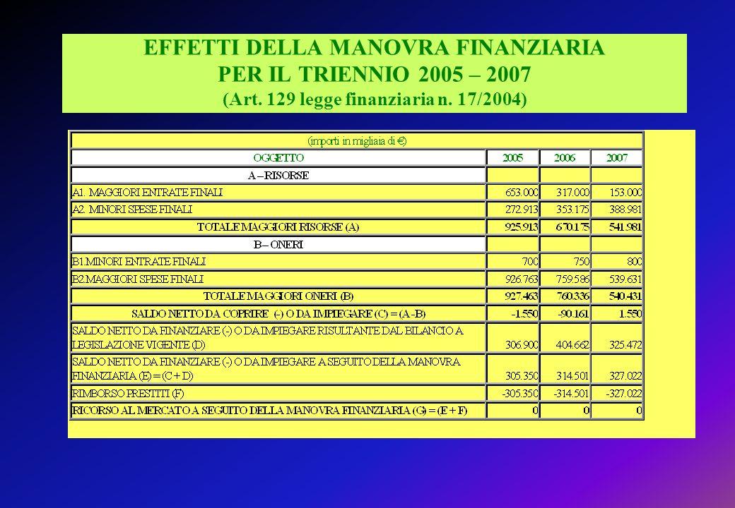 EFFETTI DELLA MANOVRA FINANZIARIA PER IL TRIENNIO 2005 – 2007 (Art.