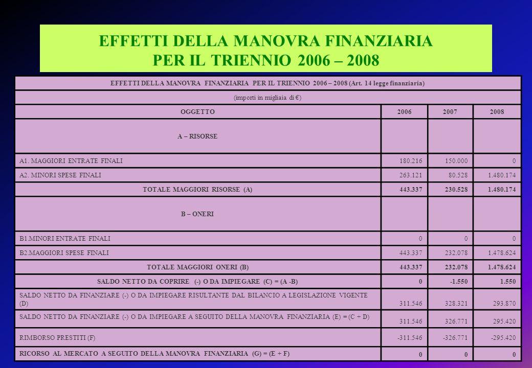 EFFETTI DELLA MANOVRA FINANZIARIA PER IL TRIENNIO 2006 – 2008 EFFETTI DELLA MANOVRA FINANZIARIA PER IL TRIENNIO 2006 – 2008 (Art.