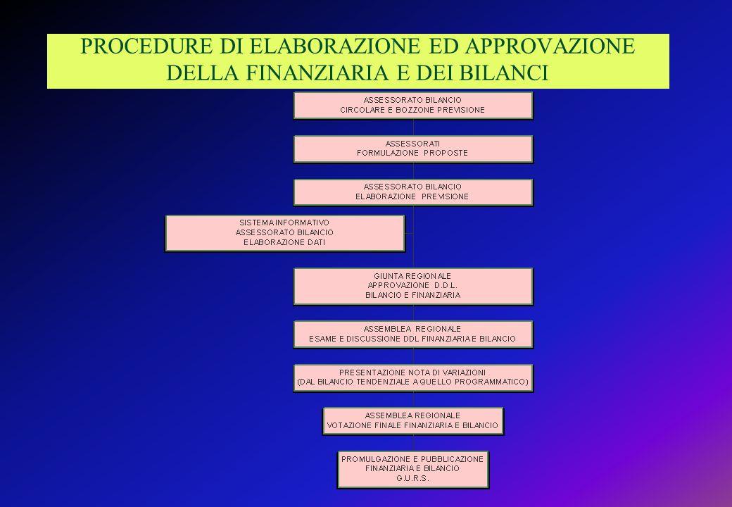 PROCEDURE DI ELABORAZIONE ED APPROVAZIONE DELLA FINANZIARIA E DEI BILANCI