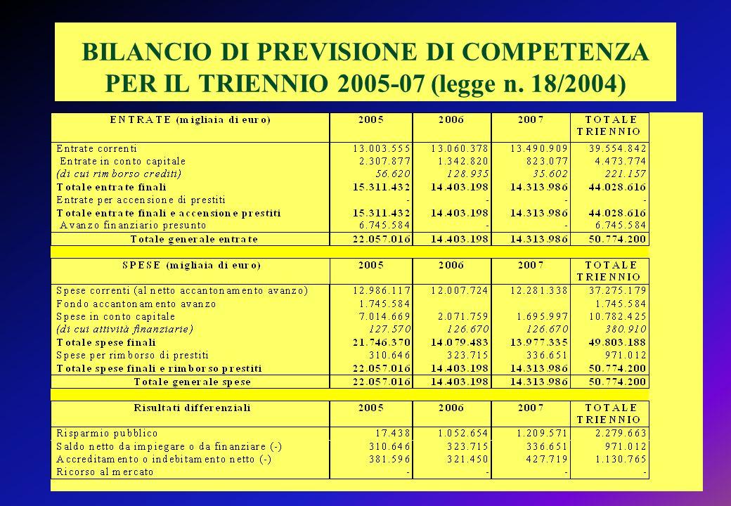 BILANCIO DI PREVISIONE DI COMPETENZA PER IL TRIENNIO 2005-07 (legge n. 18/2004)