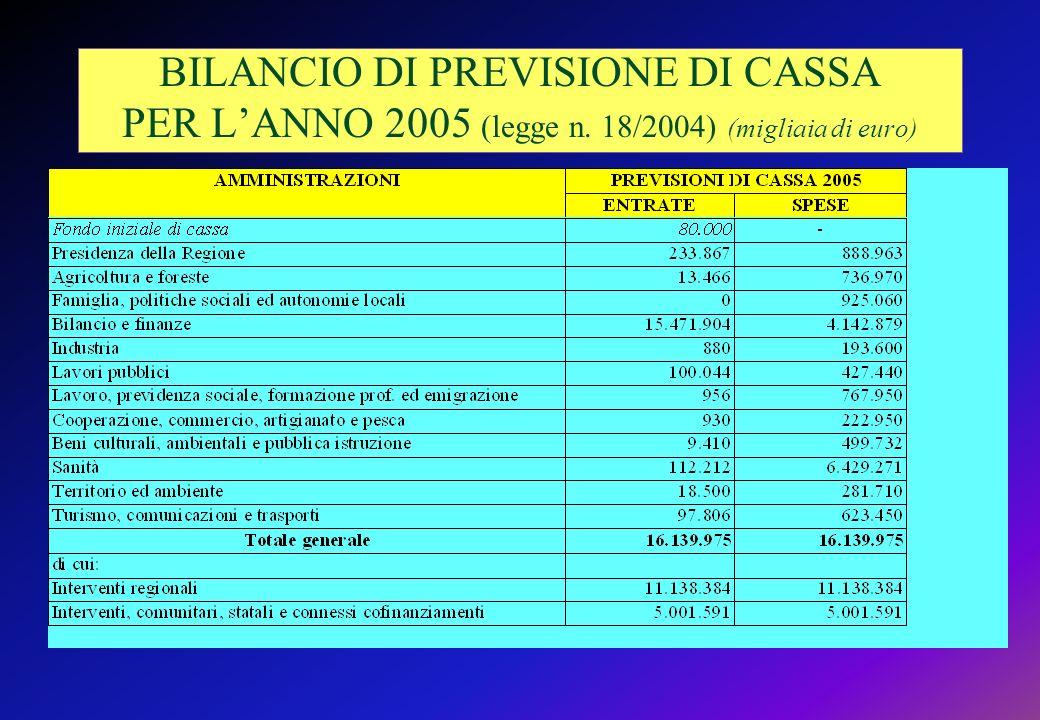 BILANCIO DI PREVISIONE DI CASSA PER LANNO 2005 (legge n. 18/2004) (migliaia di euro)