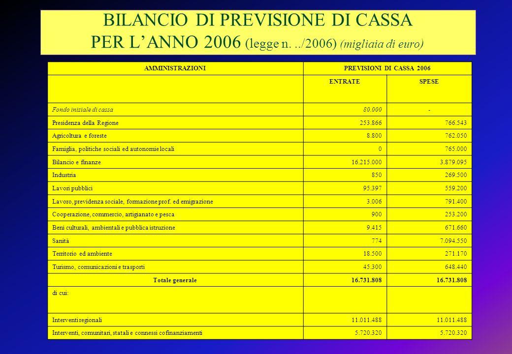 BILANCIO DI PREVISIONE DI CASSA PER LANNO 2006 (legge n.../2006) (migliaia di euro ) AMMINISTRAZIONIPREVISIONI DI CASSA 2006 ENTRATESPESE Fondo iniziale di cassa80.000- Presidenza della Regione253.866766.543 Agricoltura e foreste8.800762.050 Famiglia, politiche sociali ed autonomie locali0765.000 Bilancio e finanze16.215.0003.879.095 Industria850269.500 Lavori pubblici95.397559.200 Lavoro, previdenza sociale, formazione prof.