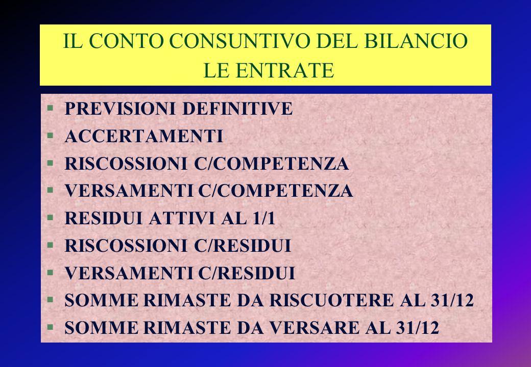 IL CONTO CONSUNTIVO DEL BILANCIO LE ENTRATE §PREVISIONI DEFINITIVE §ACCERTAMENTI §RISCOSSIONI C/COMPETENZA §VERSAMENTI C/COMPETENZA §RESIDUI ATTIVI AL 1/1 §RISCOSSIONI C/RESIDUI §VERSAMENTI C/RESIDUI §SOMME RIMASTE DA RISCUOTERE AL 31/12 §SOMME RIMASTE DA VERSARE AL 31/12