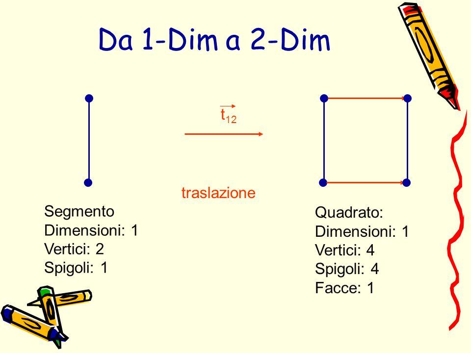 Segmento Dimensioni: 1 Vertici: 2 Spigoli: 1 traslazione t 12 Quadrato: Dimensioni: 1 Vertici: 4 Spigoli: 4 Facce: 1 Da 1-Dim a 2-Dim