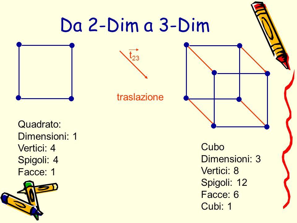 Quadrato: Dimensioni: 1 Vertici: 4 Spigoli: 4 Facce: 1 Cubo Dimensioni: 3 Vertici: 8 Spigoli: 12 Facce: 6 Cubi: 1 traslazione t 23 Da 2-Dim a 3-Dim