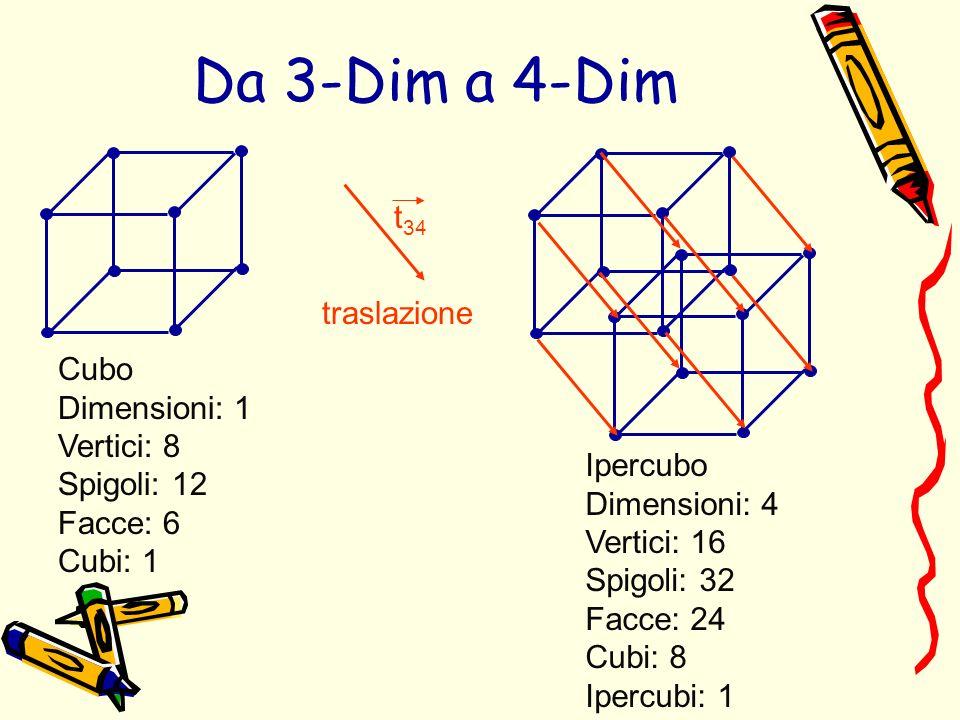 traslazione Ipercubo Dimensioni: 4 Vertici: 16 Spigoli: 32 Facce: 24 Cubi: 8 Ipercubi: 1 t 34 Da 3-Dim a 4-Dim Cubo Dimensioni: 1 Vertici: 8 Spigoli: