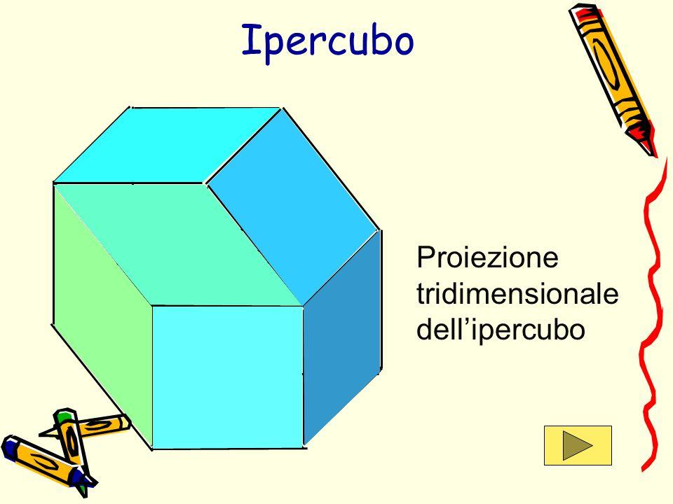 Proiezione tridimensionale dellipercubo Ipercubo