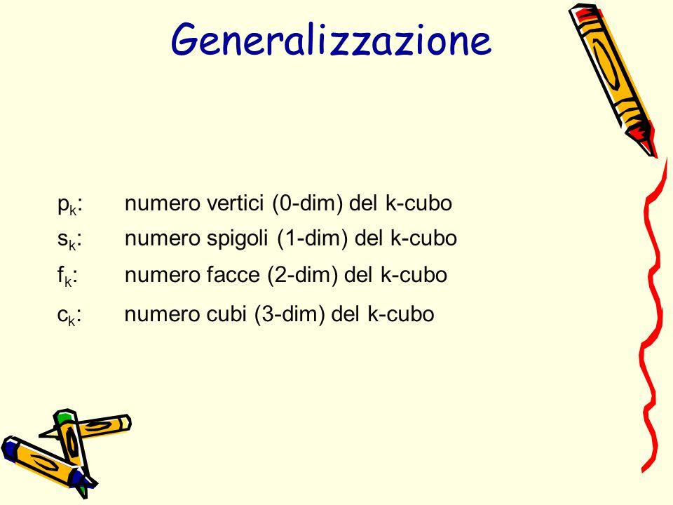 p k : numero vertici (0-dim) del k-cubo s k : numero spigoli (1-dim) del k-cubo f k : numero facce (2-dim) del k-cubo c k : numero cubi (3-dim) del k-