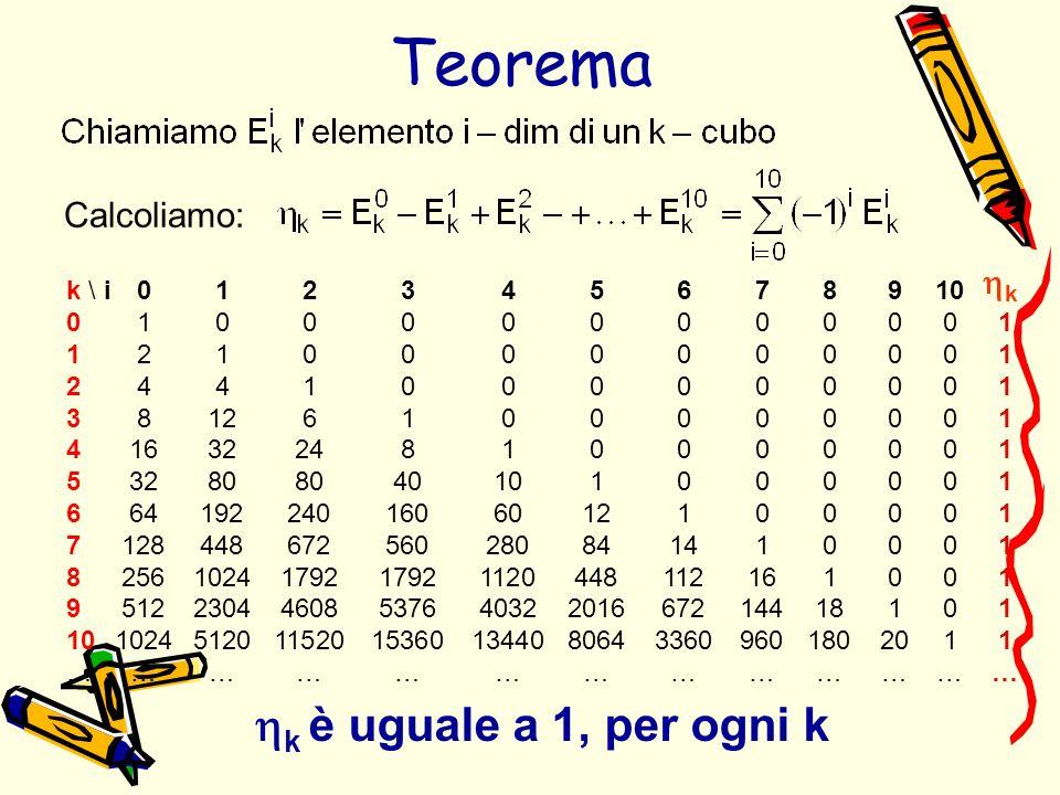 Il teorema può essere generalizzato.
