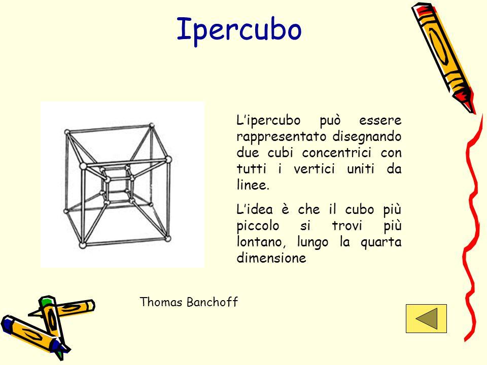 Ipercubo Lipercubo può essere rappresentato disegnando due cubi concentrici con tutti i vertici uniti da linee. Lidea è che il cubo più piccolo si tro