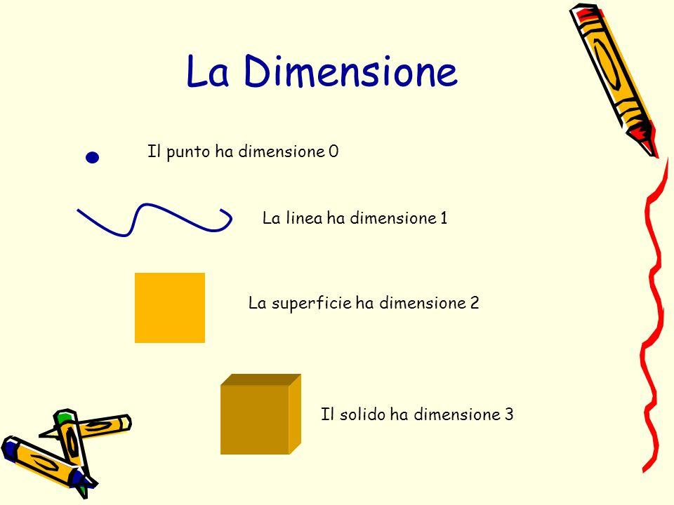 Il punto ha dimensione 0 La linea ha dimensione 1 La superficie ha dimensione 2 Il solido ha dimensione 3