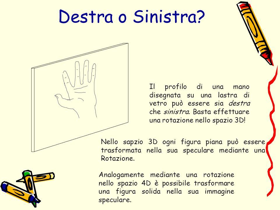Destra o Sinistra? Il profilo di una mano disegnata su una lastra di vetro può essere sia destra che sinistra. Basta effettuare una rotazione nello sp