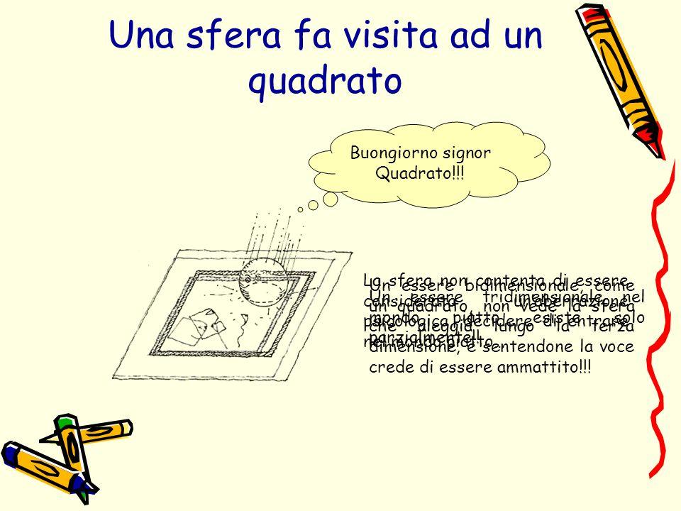 Una sfera fa visita ad un quadrato Buongiorno signor Quadrato!!! Un essere bidimensionale, come un quadrato, non vede la sfera che aleggia lungo la te