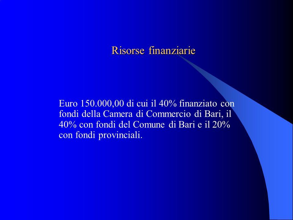 Risorse finanziarie Risorse finanziarie Euro 150.000,00 di cui il 40% finanziato con fondi della Camera di Commercio di Bari, il 40% con fondi del Com