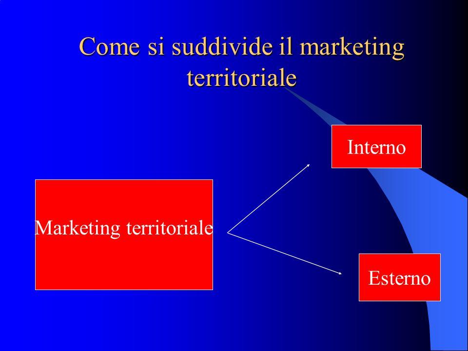 Come si suddivide il marketing territoriale Marketing territoriale Interno Esterno