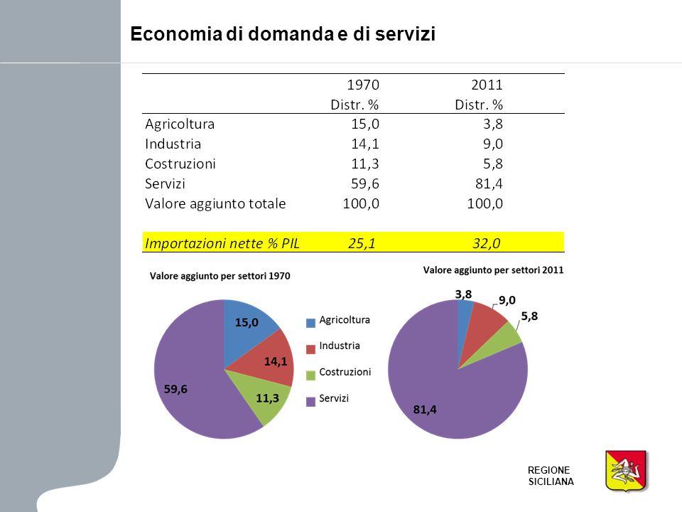 REGIONE SICILIANA Il confronto 2001-2011 – Indice di dipendenza totale Lindice totale rimane sostanzialmente stabile per landamento contrastante delle sue componenti