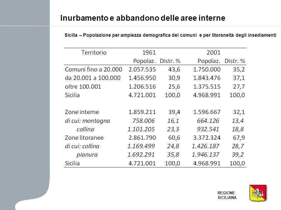 REGIONE SICILIANA Inurbamento e abbandono delle aree interne