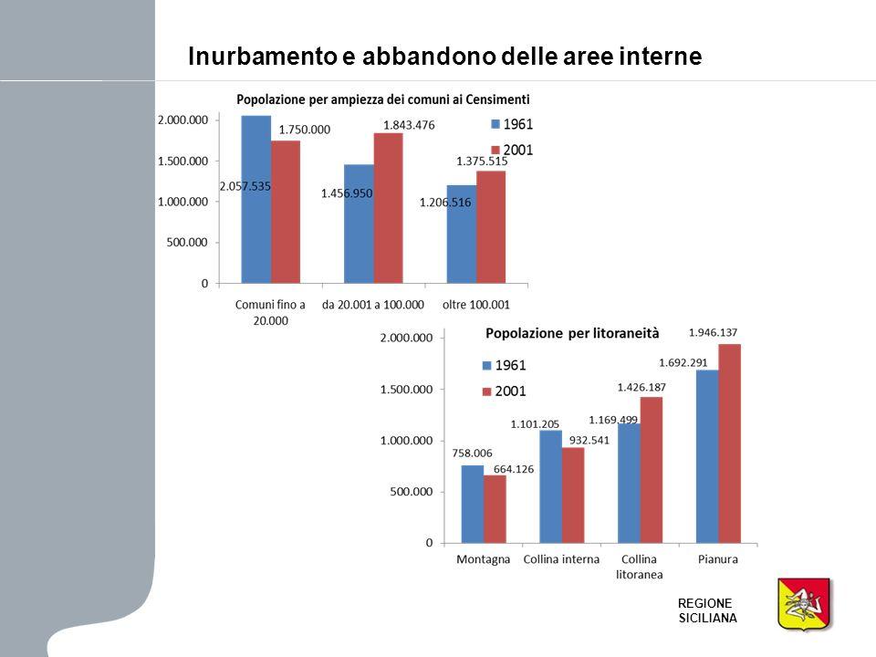 REGIONE SICILIANA Il confronto 2001-2011 – Indice di ricambio generazionale