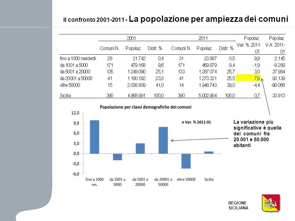 REGIONE SICILIANA Il ruolo degli indicatori demografici