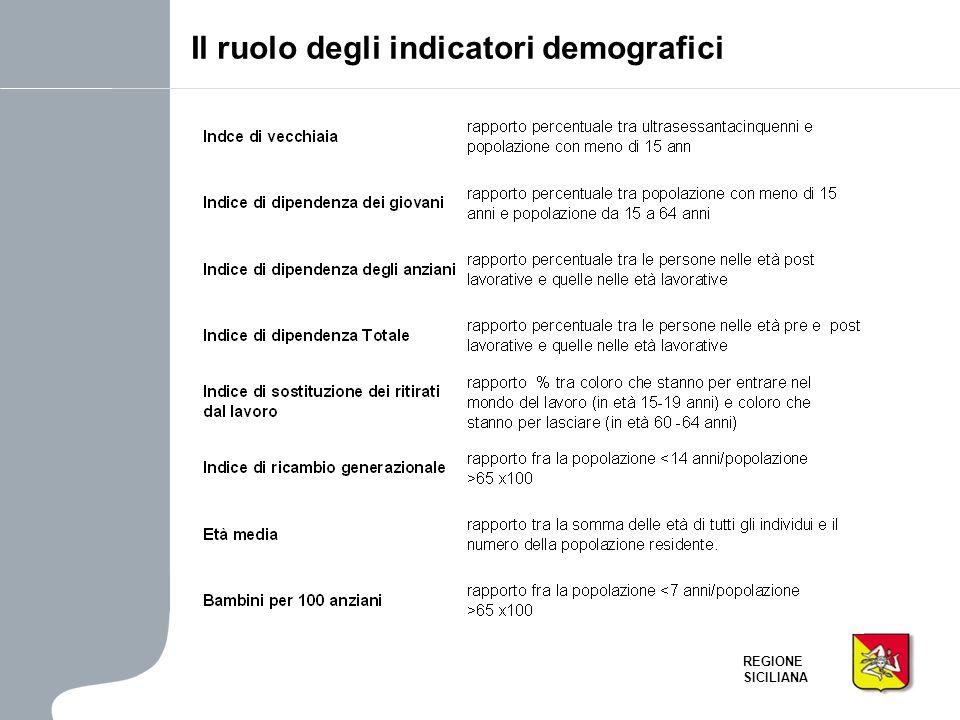 REGIONE SICILIANA Il dinamismo dei medi centri urbani Una spiegazione è nel congestionamento delle grandi città di PA e CT che ha indotto il trasferimento della popolazione più giovane nei comuni circonvicini